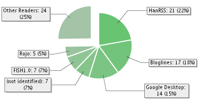 percentage_of_rss_reader.png