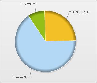 브라우저 통계, 파폭이 25퍼센트