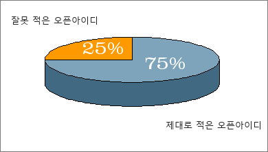 오픈아이디 잘못 적은 비율 25%